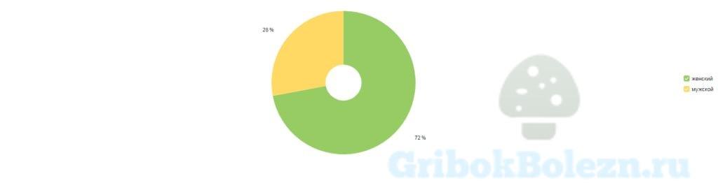 статистика пола